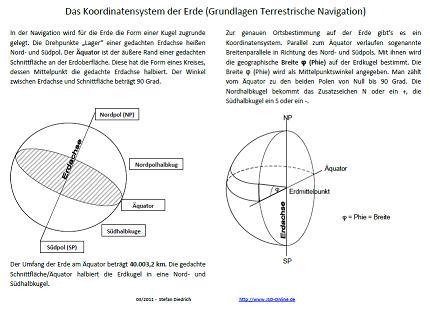 Koordinatensystem der Erde