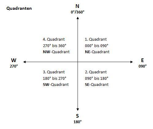 quadranten